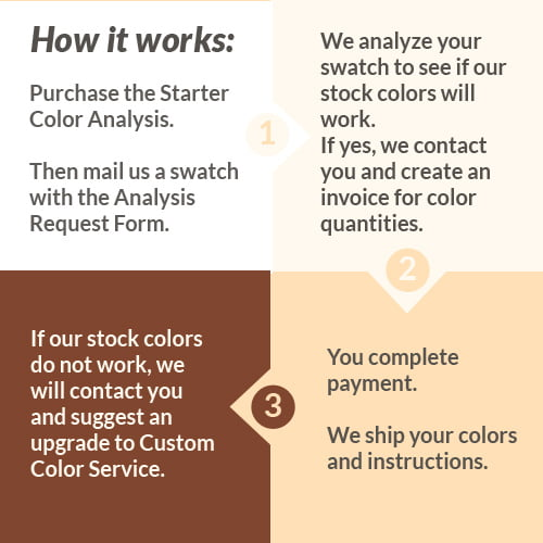 Info graphic how to match a color for leather dye.